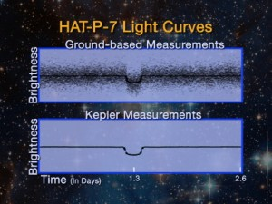 Comparison of ground-based and space-based light curves for hot exoplanet HAT P7b (Image credit: NASA Ames Research Center)