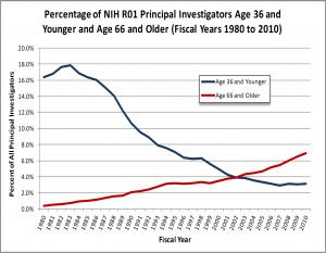 age-of-R01-investigators